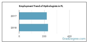 Hydrologists in FL Employment Trend