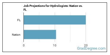 Job Projections for Hydrologists: Nation vs. FL