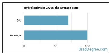 Hydrologists in GA vs. the Average State