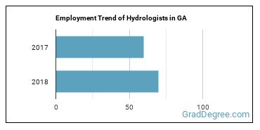 Hydrologists in GA Employment Trend
