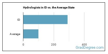 Hydrologists in ID vs. the Average State