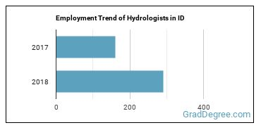 Hydrologists in ID Employment Trend