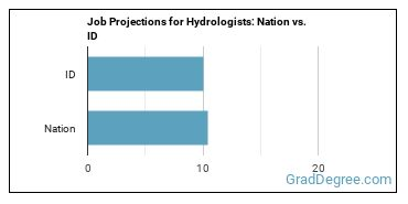 Job Projections for Hydrologists: Nation vs. ID