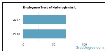 Hydrologists in IL Employment Trend