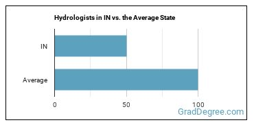 Hydrologists in IN vs. the Average State