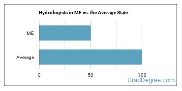Hydrologists in ME vs. the Average State