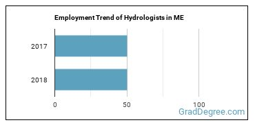 Hydrologists in ME Employment Trend