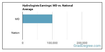 Hydrologists Earnings: MD vs. National Average