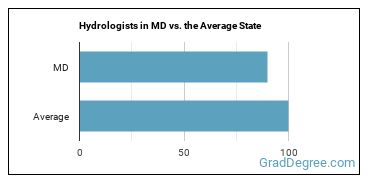 Hydrologists in MD vs. the Average State