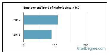 Hydrologists in MD Employment Trend