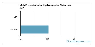 Job Projections for Hydrologists: Nation vs. MD