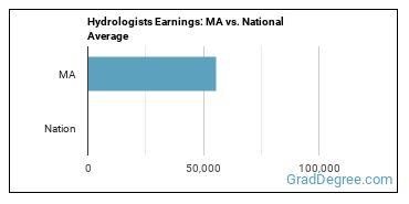 Hydrologists Earnings: MA vs. National Average