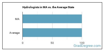 Hydrologists in MA vs. the Average State