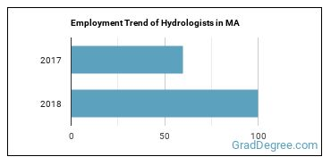 Hydrologists in MA Employment Trend