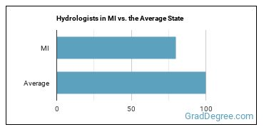 Hydrologists in MI vs. the Average State