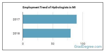 Hydrologists in MI Employment Trend