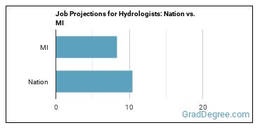 Job Projections for Hydrologists: Nation vs. MI