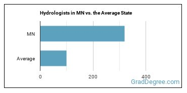 Hydrologists in MN vs. the Average State