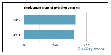Hydrologists in MN Employment Trend
