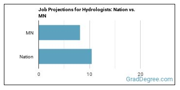 Job Projections for Hydrologists: Nation vs. MN