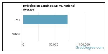 Hydrologists Earnings: MT vs. National Average
