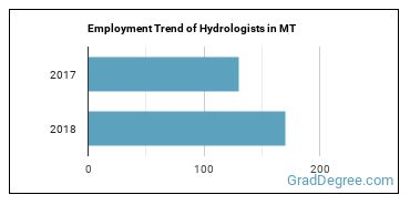 Hydrologists in MT Employment Trend