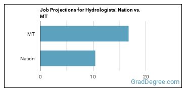 Job Projections for Hydrologists: Nation vs. MT