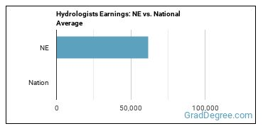 Hydrologists Earnings: NE vs. National Average