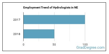 Hydrologists in NE Employment Trend