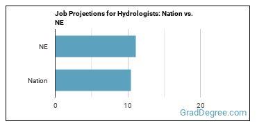 Job Projections for Hydrologists: Nation vs. NE