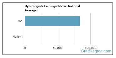Hydrologists Earnings: NV vs. National Average
