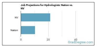 Job Projections for Hydrologists: Nation vs. NV