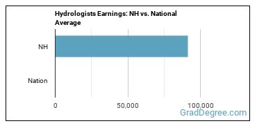 Hydrologists Earnings: NH vs. National Average