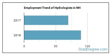 Hydrologists in NH Employment Trend