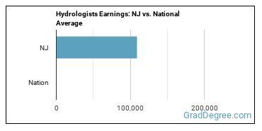Hydrologists Earnings: NJ vs. National Average