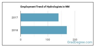 Hydrologists in NM Employment Trend