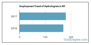 Hydrologists in NY Employment Trend