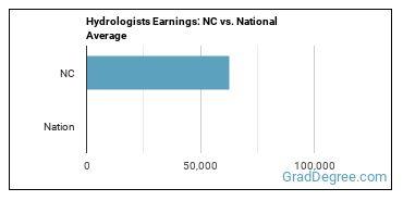 Hydrologists Earnings: NC vs. National Average