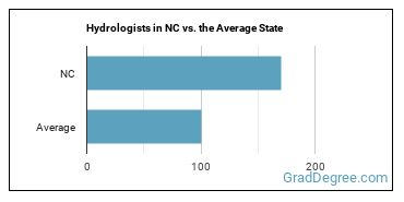 Hydrologists in NC vs. the Average State