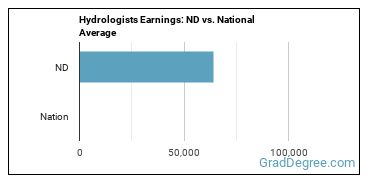 Hydrologists Earnings: ND vs. National Average