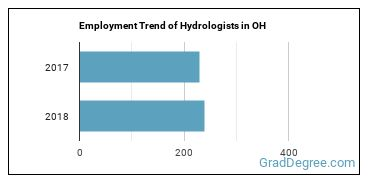 Hydrologists in OH Employment Trend