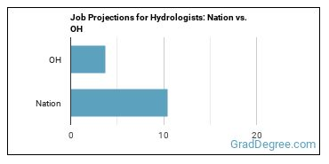 Job Projections for Hydrologists: Nation vs. OH