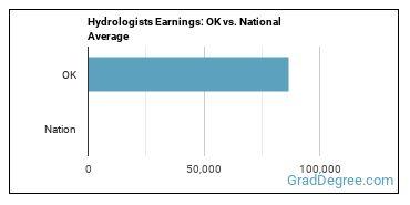 Hydrologists Earnings: OK vs. National Average
