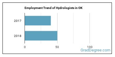 Hydrologists in OK Employment Trend