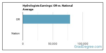 Hydrologists Earnings: OR vs. National Average