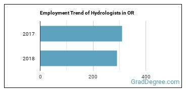 Hydrologists in OR Employment Trend