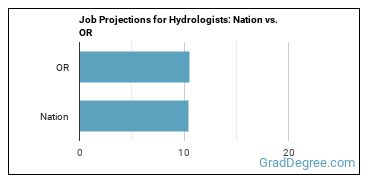 Job Projections for Hydrologists: Nation vs. OR