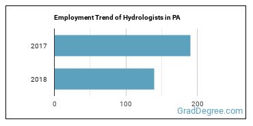 Hydrologists in PA Employment Trend