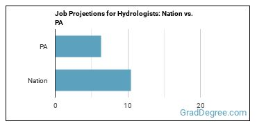 Job Projections for Hydrologists: Nation vs. PA