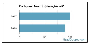 Hydrologists in SC Employment Trend